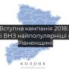РДГУ та НУВГП є найпопулярнішими серед абітурієнтів на Рівненщині