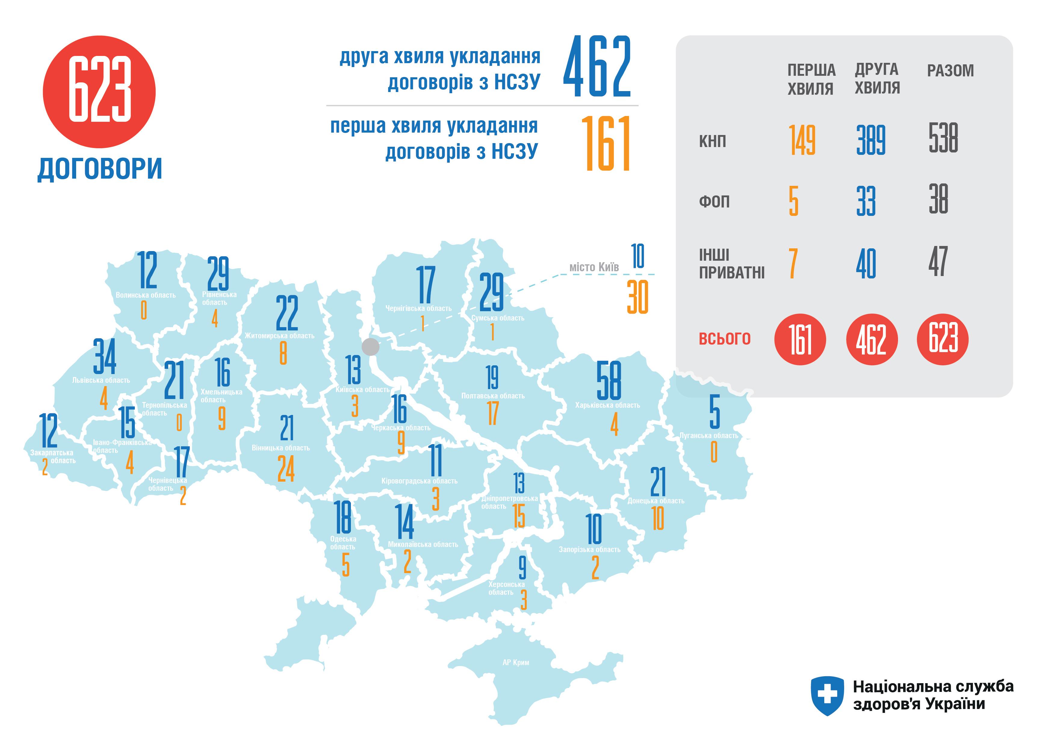 156 медзакладів Західної України підписали договори з Нацслужбою здоров'я