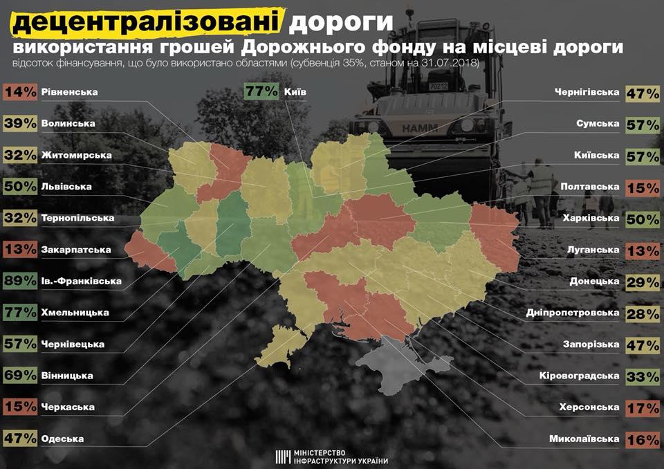 Як регіони використовують гроші держфонду на ремонт доріг?