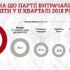 Скільки коштів політичні партії витрачають на рекламу?