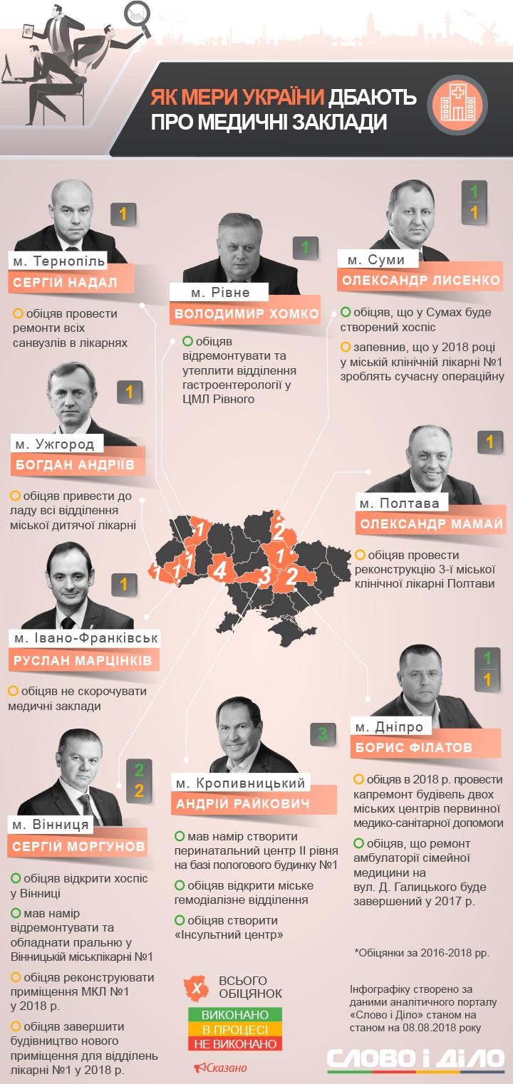 як мери України дбають про медичні заклади
