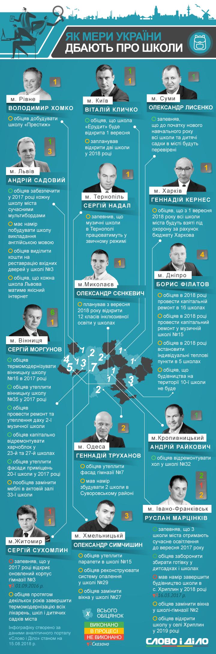 Що мери обласних центрів Західної України обіцяли щодо шкіл?