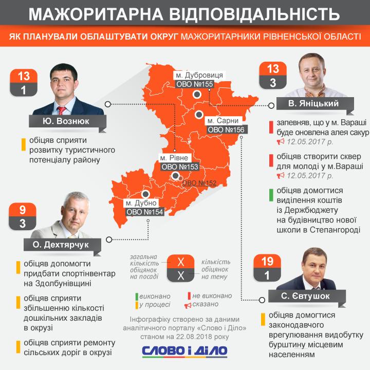 Сергій Євтушок, Олександр Дехтярчук, Юрій Вознюк, Василь Яніцький