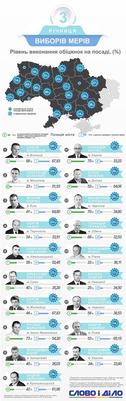 Як виконують мери Західної України виконують свої обіцянки: річниця виборів