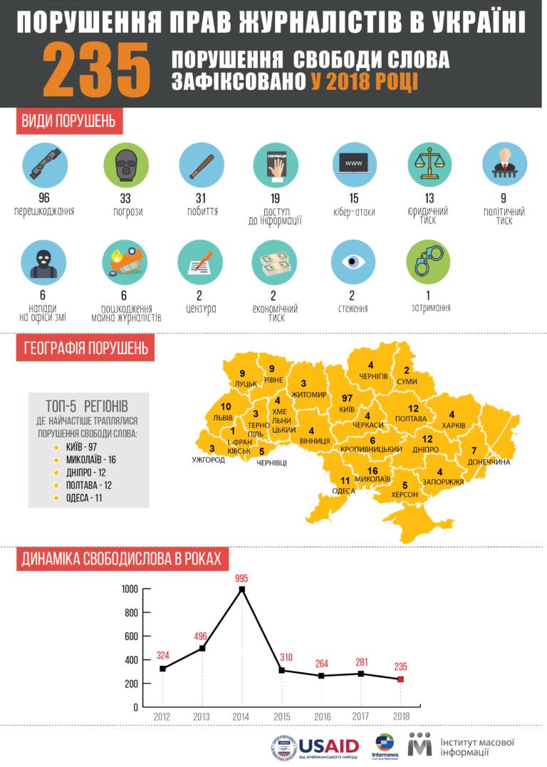 Скільки разів порушували свободу слова на Західній Україні в 2018?