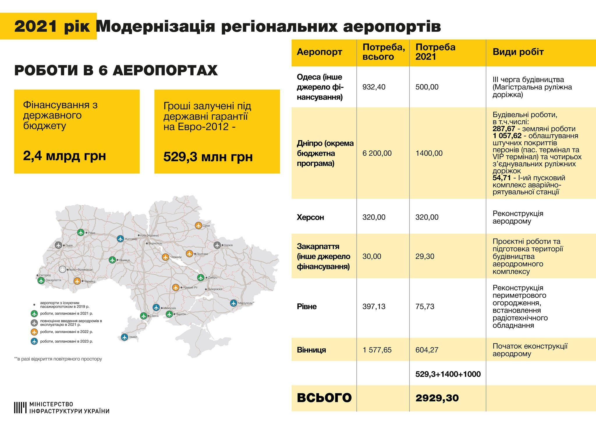 на модернізацію Рівненського аеропорту 2021