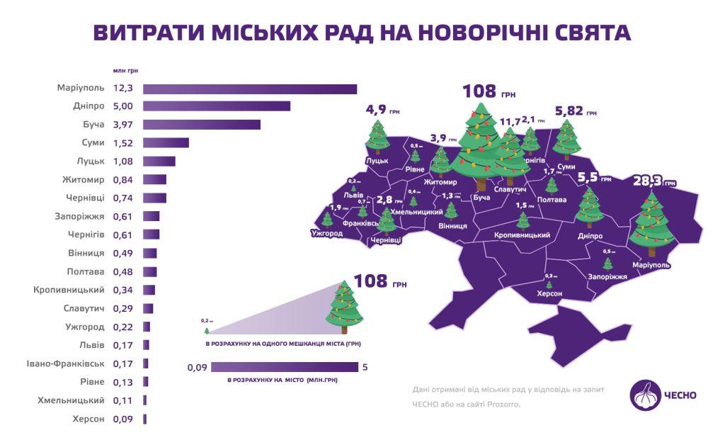 У скільки новорічні свята обійшлися Луцьку, Рівному, Львову, Ужгороду, Чернівцям та Івано-Франківську