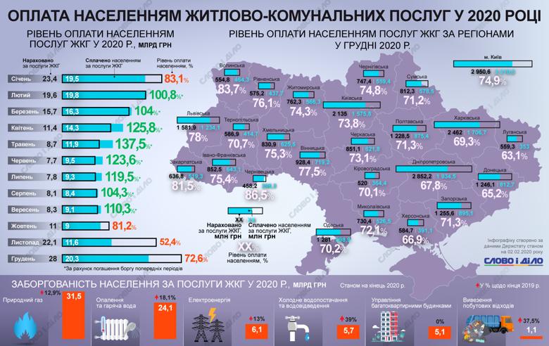 """Як сплачували за """"комуналку"""" жителі Західної України у 2020 році"""